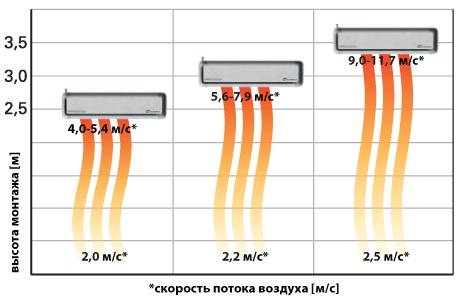 Длина струи воздуха воздушной завесы Defender